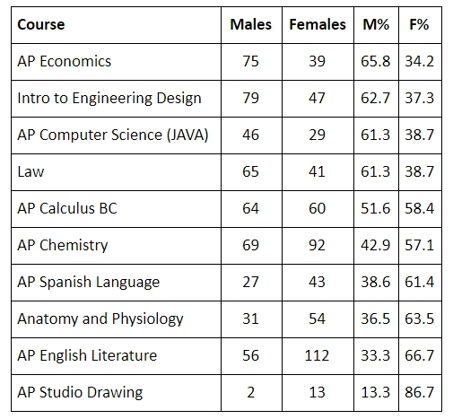 AP Econ, Child Development among courses with gender gap