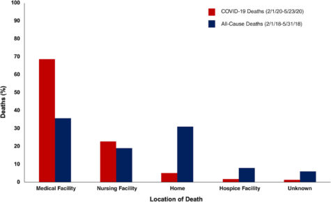 Location of deaths from COVID‐19 (February 1, 2020‐May 23, 2020) compared to all causes (February 1, 2018‐May 31, 2018) in the United States.