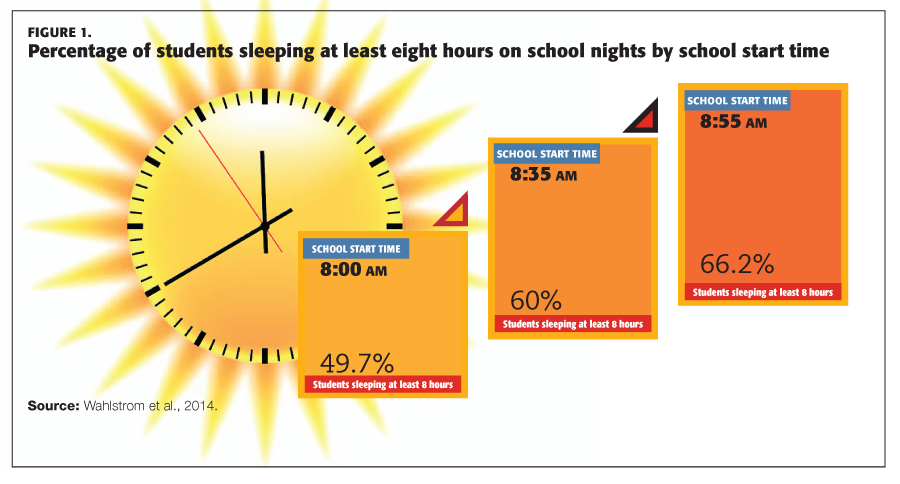 The percentage of students sleeping at least eight hours on school nights based on school start time.