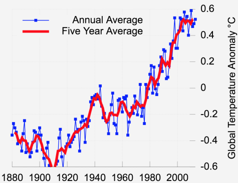 The average global temperature anomaly continues to rise significantly.