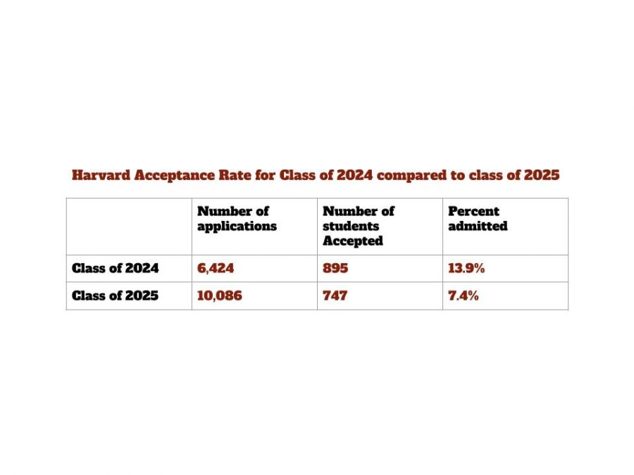 Harvard+admits+a+record+low+percentage+of+students+admitted+for+the+class+of+2025.