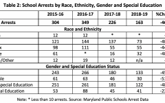 A chart by the Montgomery County Office of Legislative Oversight (OLO) details school arrests by race, ethnicity, gender, and special education.