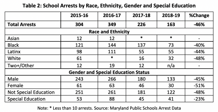 A+chart+by+the+Montgomery+County+Office+of+Legislative+Oversight+%28OLO%29+details+school+arrests+by+race%2C+ethnicity%2C+gender%2C+and+special+education.