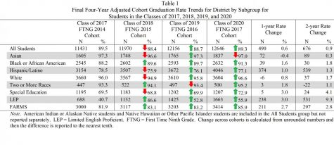 MCPS graduation rate trends for each student group from the class of 2017 to this year.